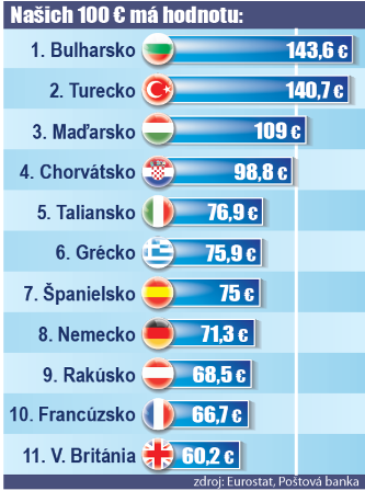 Bulharsko - lacná dovolenka