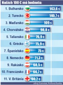 hodnota 100€ v dovolenkových krajinách